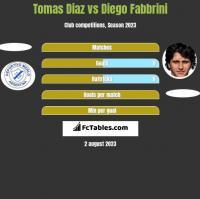 Tomas Diaz vs Diego Fabbrini h2h player stats