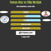 Tomas Diaz vs Filip Mrzljak h2h player stats
