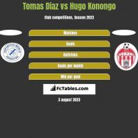 Tomas Diaz vs Hugo Konongo h2h player stats