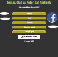 Tomas Diaz vs Peter Gal-Andrezly h2h player stats