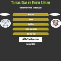 Tomas Diaz vs Florin Stefan h2h player stats
