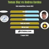 Tomas Diaz vs Andrea Cordea h2h player stats