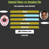 Samuel Vines vs Amadou Dia h2h player stats