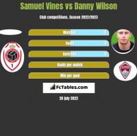 Samuel Vines vs Danny Wilson h2h player stats