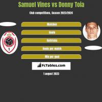 Samuel Vines vs Donny Toia h2h player stats