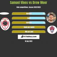 Samuel Vines vs Drew Moor h2h player stats