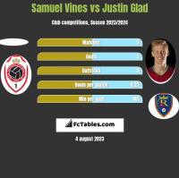 Samuel Vines vs Justin Glad h2h player stats