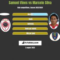 Samuel Vines vs Marcelo Silva h2h player stats