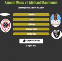 Samuel Vines vs Michael Mancienne h2h player stats