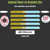 Samuel Vines vs Brandon Bye h2h player stats