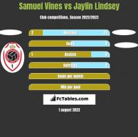 Samuel Vines vs Jaylin Lindsey h2h player stats