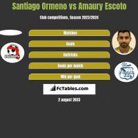 Santiago Ormeno vs Amaury Escoto h2h player stats