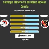 Santiago Ormeno vs Bernardo Nicolas Cuesta h2h player stats