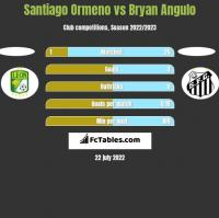 Santiago Ormeno vs Bryan Angulo h2h player stats