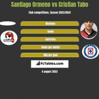 Santiago Ormeno vs Cristian Tabo h2h player stats