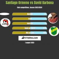 Santiago Ormeno vs David Barbona h2h player stats