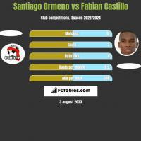 Santiago Ormeno vs Fabian Castillo h2h player stats