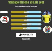 Santiago Ormeno vs Luis Leal h2h player stats