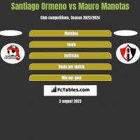Santiago Ormeno vs Mauro Manotas h2h player stats