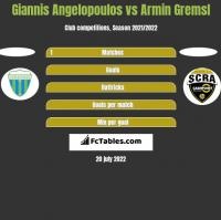 Giannis Angelopoulos vs Armin Gremsl h2h player stats