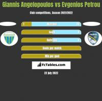 Giannis Angelopoulos vs Evgenios Petrou h2h player stats
