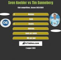 Sven Koehler vs Tim Danneberg h2h player stats