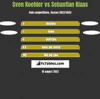 Sven Koehler vs Sebastian Klaas h2h player stats