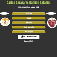 Carlos Caraza vs Damian Batallini h2h player stats