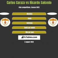 Carlos Caraza vs Ricardo Salcedo h2h player stats