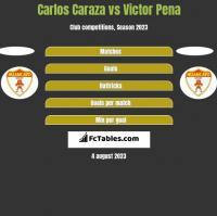 Carlos Caraza vs Victor Pena h2h player stats