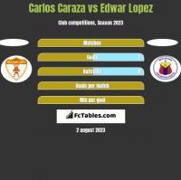 Carlos Caraza vs Edwar Lopez h2h player stats