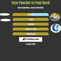 Enzo Pauchet vs Paul Nardi h2h player stats