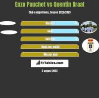 Enzo Pauchet vs Quentin Braat h2h player stats
