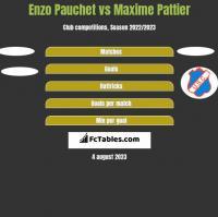 Enzo Pauchet vs Maxime Pattier h2h player stats