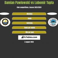 Damian Pawlowski vs Lubomir Tupta h2h player stats