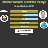 Damian Pawlowski vs Dominik Steczyk h2h player stats