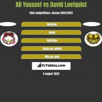 Ali Youssef vs David Loefquist h2h player stats