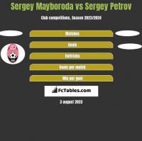 Sergey Mayboroda vs Sergey Petrov h2h player stats