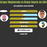 Sergey Mayboroda vs Bruno Duarte da Silva h2h player stats