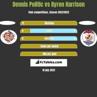 Dennis Politic vs Byron Harrison h2h player stats