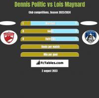 Dennis Politic vs Lois Maynard h2h player stats