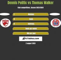 Dennis Politic vs Thomas Walker h2h player stats