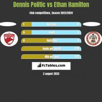 Dennis Politic vs Ethan Hamilton h2h player stats