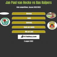 Jan Paul van Hecke vs Bas Kuipers h2h player stats