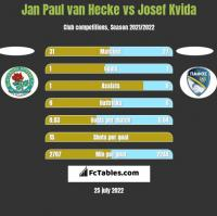 Jan Paul van Hecke vs Josef Kvida h2h player stats