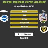 Jan Paul van Hecke vs Pele van Anholt h2h player stats