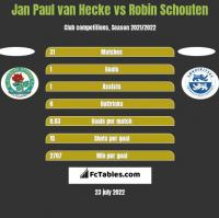 Jan Paul van Hecke vs Robin Schouten h2h player stats