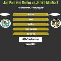 Jan Paul van Hecke vs Jethro Mashart h2h player stats