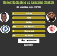 Benoit Badiashile vs Baissama Sankoh h2h player stats