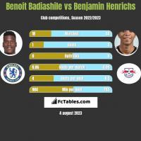 Benoit Badiashile vs Benjamin Henrichs h2h player stats